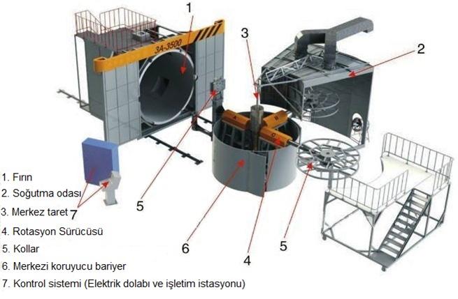 Rotasyon makinası